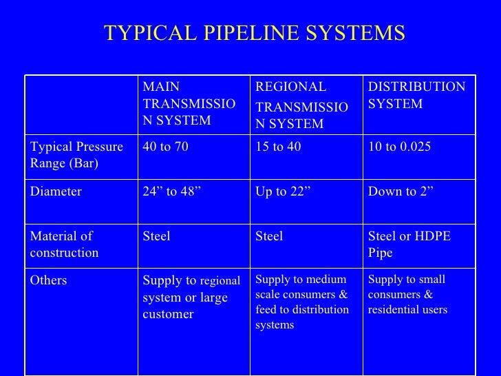 Indian Gas Scenario