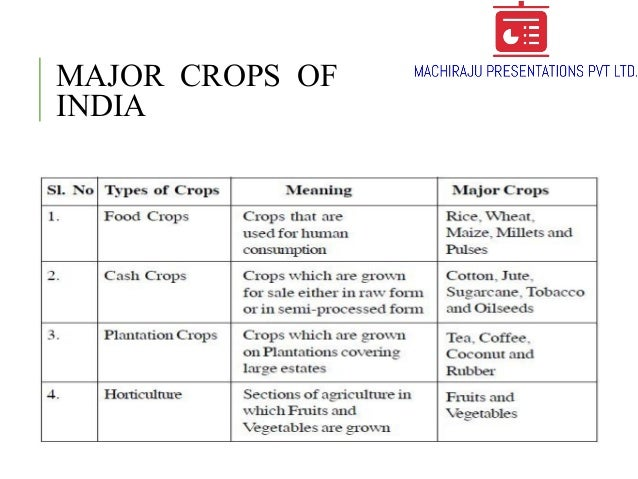 Indian agriculture:overview, types,major crops, changing trade scenar….