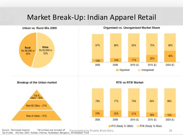 the indian apparel market In a july 2015 report on the textile industry by strategic advisory firm corporate catalyst india, the indian textiles industry (currently valued at around $108 billion) is expected to reach $141 billion by 2021 and is the country's second largest employer after agriculture.