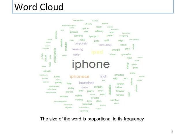 Twitter Hashtag #appleindia Text Mining using R