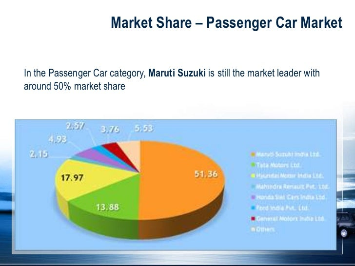 Mercedes Benz Market Share In India