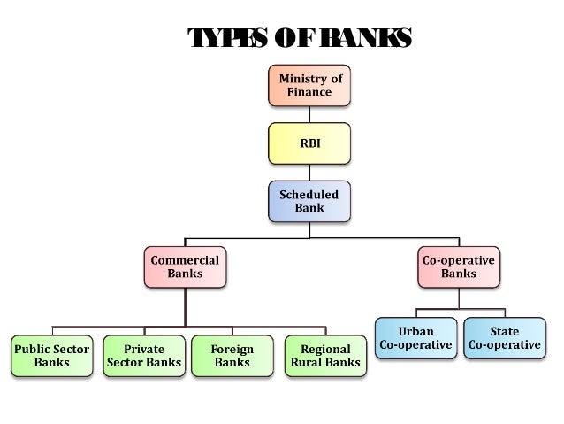Indian Banking Industry Amp State Bank Of India