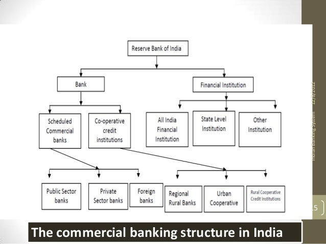 banking system in india objectives