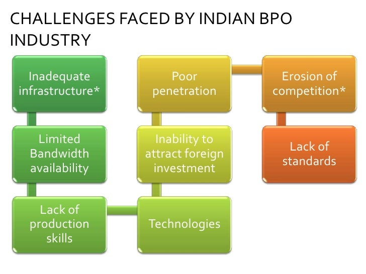 about bpo industry in india