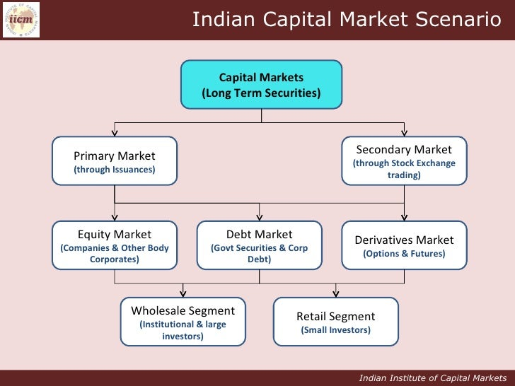 capital market instruments Capital market instruments answer b diff e 7 which of the following is an from accounting 202 at uc davis.