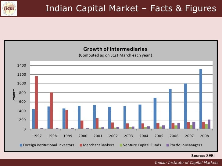 indian capital market Trading volume in indian capital market are lower as compared to other markets such as us, china, uk, germany etc another challenge faced by the investor is the cost involved in trading.