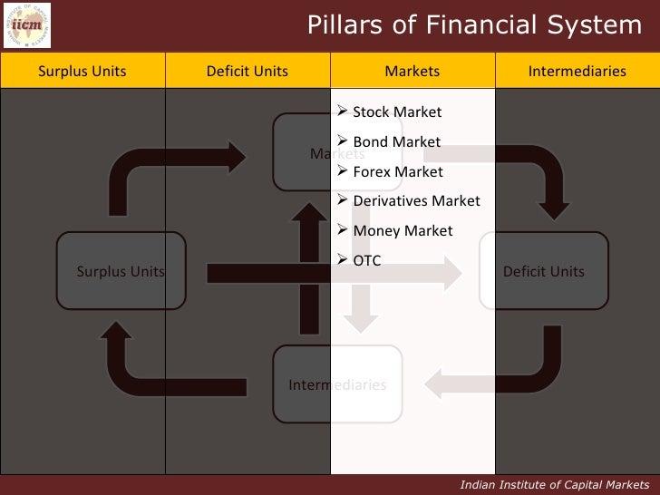 Indian Capital Markets