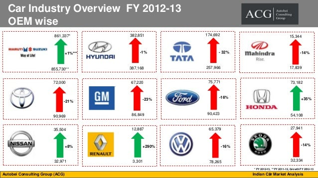 Economic analysis of indian automobile industry