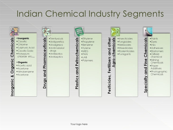indian chemical industry Jointly by department of chemicals and petrochemicals, government of india and  ficci the indian chemical industry is at the threshold of rapid growth with the.