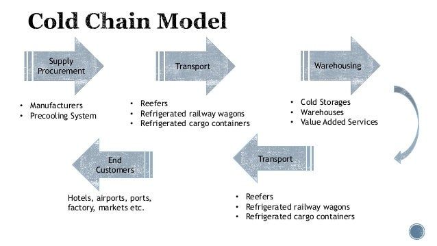cold chain logistics Introduction cold chain management includes all of the means used to ensure a constant temperature (between +2°c and +8°c) for a product that is not heat stable (such as vaccines, serums, tests, etc), from the time it is manufactured until the time it is used.