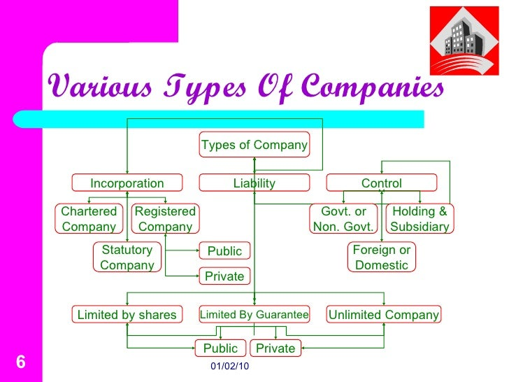 types of company President or chief executive officer the top job at many for-profit businesses is the president or chief executive officer at a small company, this is usually the owner, who has the most.