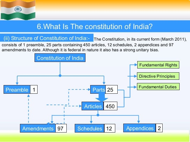 Doctrine of Basic Structure – Constitution of India – Notes