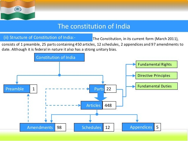 sixth schedule of the indian constitution 185 the constitution of india sixth schedule [articles 244(2) and 275(1)] provisions as to the administration of tribal areas in the states of assam.