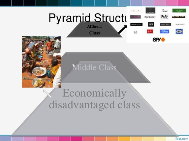 Pyramid Structure       Affluent        Class    Middle Class   Economicallydisadvantaged class