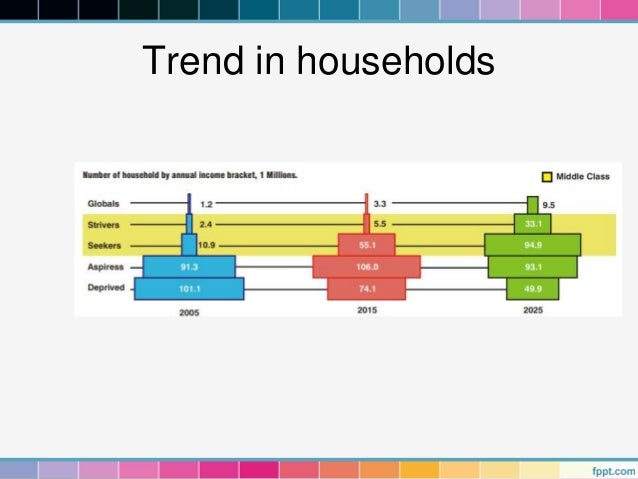 Trend in households