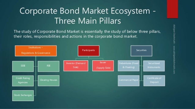 Image result for corporate bond market