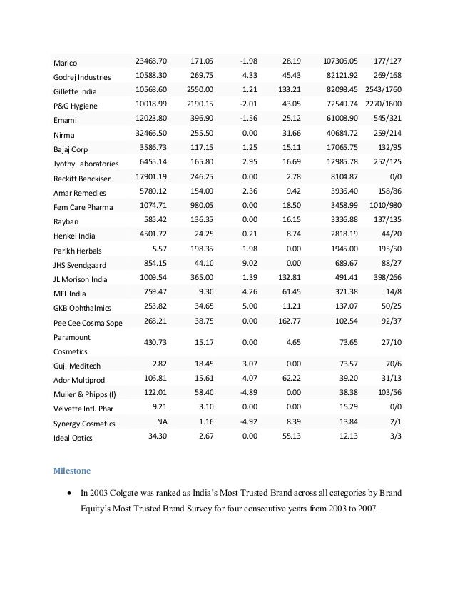 indian cosmetic industry Free essay: indian cosmetic industry size of the industry | the size of indian cosmetics industry globally is $ 274 billion, while that of the indian.