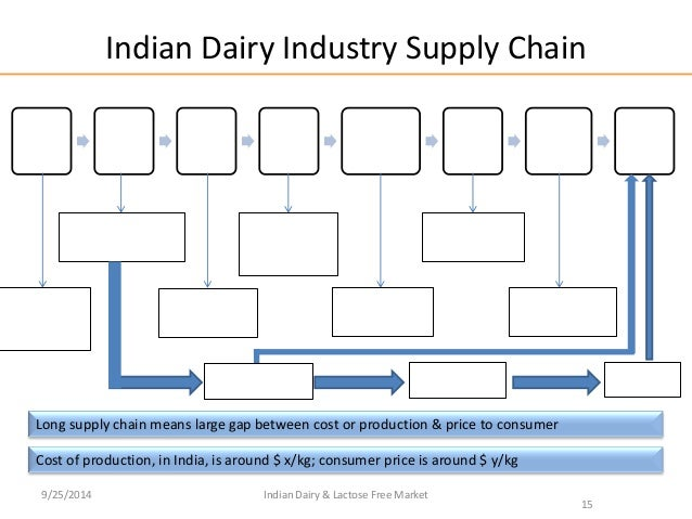 Indian Dairy Industry Amp Potential For Lactose Free Products