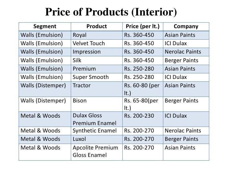 Price of Products (Interior)     Segment             Product      Price (per lt.)       CompanyWalls (Emulsion)    Royal  ...