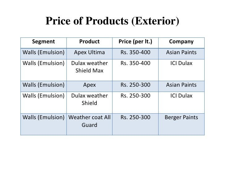 Price of Products (Exterior)   Segment           Product        Price (per lt.)    CompanyWalls (Emulsion)    Apex Ultima ...