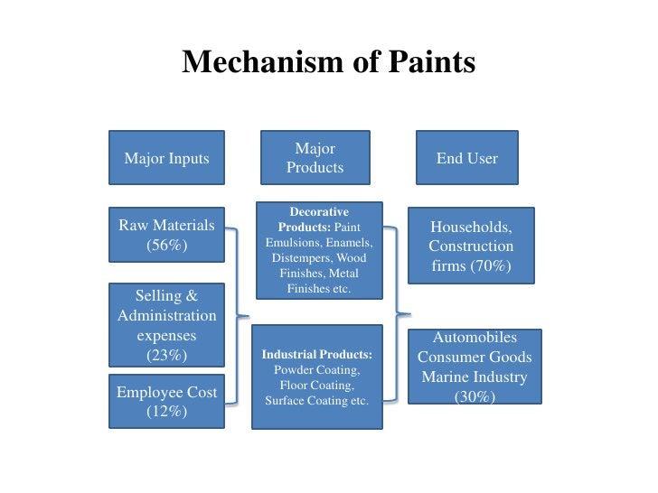 Mechanism of Paints                      Major Major Inputs                              End User                     Prod...