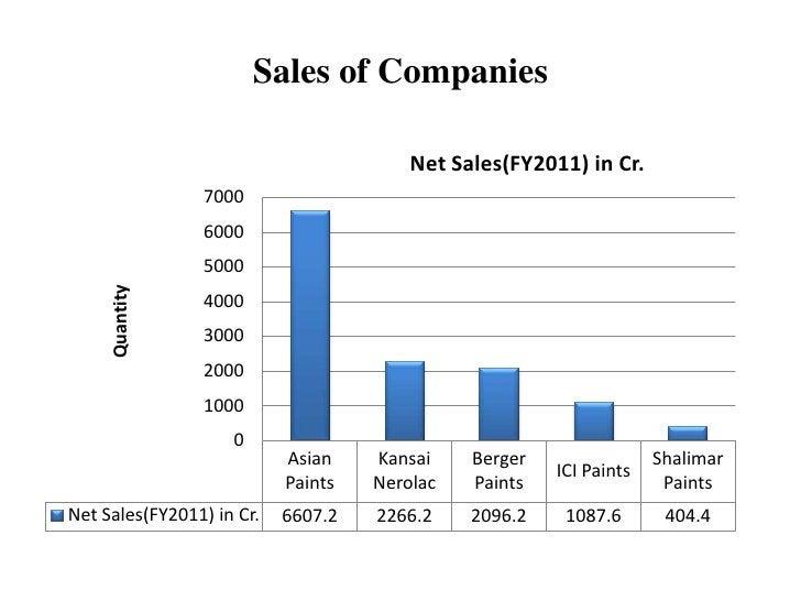 Sales of Companies                                        Net Sales(FY2011) in Cr.                7000                6000...