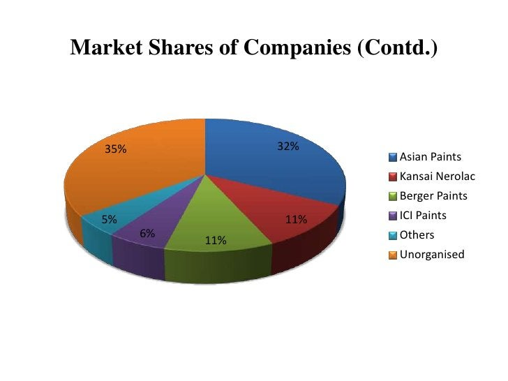 Market Shares of Companies (Contd.)   35%              32%                               Asian Paints                     ...