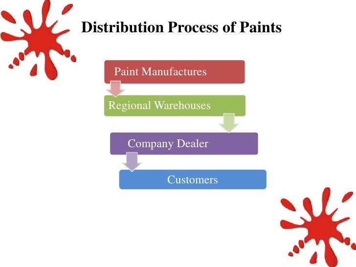 Distribution Process of Paints     Paint Manufactures    Regional Warehouses       Company Dealer               Customers