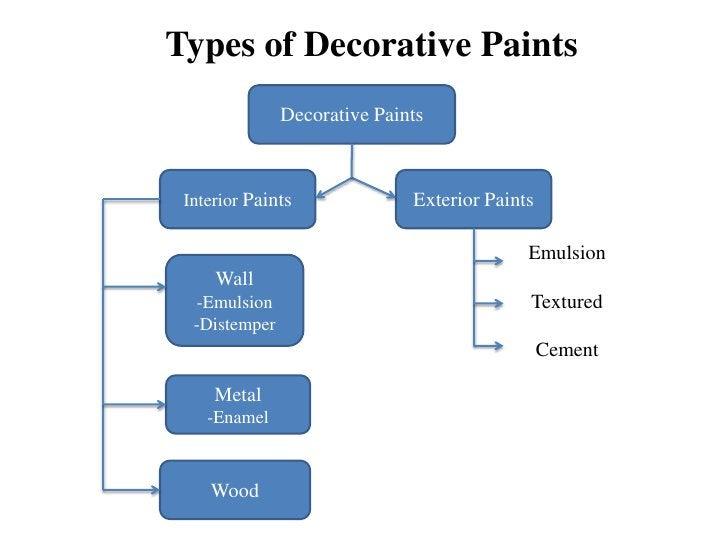 Types of Decorative Paints               Decorative Paints Interior Paints              Exterior Paints                   ...