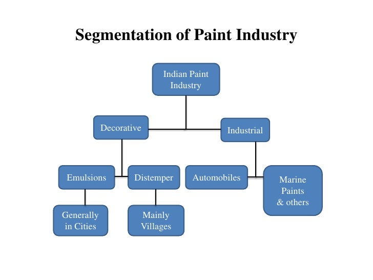 Market share of paint industry in gdp of india