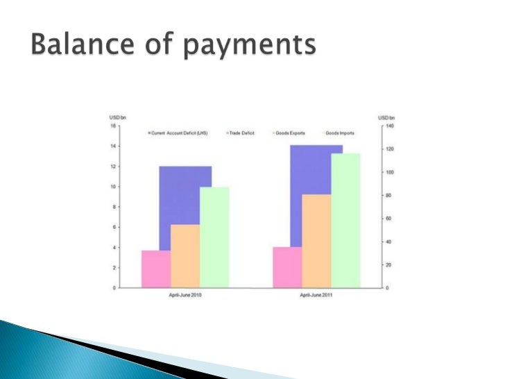 balance of payment and indian economy The economy of india is a the long-term growth prospective of the indian economy is positive precipitated by a balance-of-payment crisis, india's.