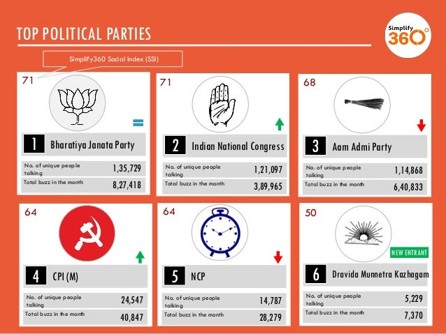 TOP POLITICAL PARTIES JANUARY 2014 Parties 13