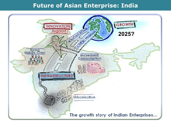 Future of Asian Enterprise: India 2025?