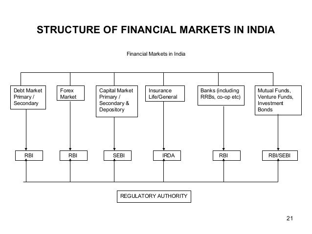 Structure of forex market in india