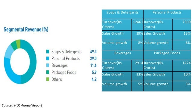 market segmentation in fmcg sector india Market segmentation should be focused on consumer groups , not on the class of car in this market segmentation example, seven different market.