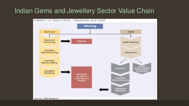 swot analysis of gems and jewellery industry The gems and jewellery sector is facing funding issues after the reserve bank of  india in  with the gems and jewellery industry being a major source of  employment creation,  swot analysis of 100% e-mobility mission.