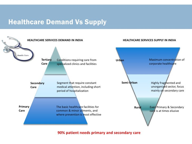 supply and demand in healthcare Supply and demand is a fundamental economic law that determines everything from the cost of kiwis to our salaries french economist jean-baptiste say.