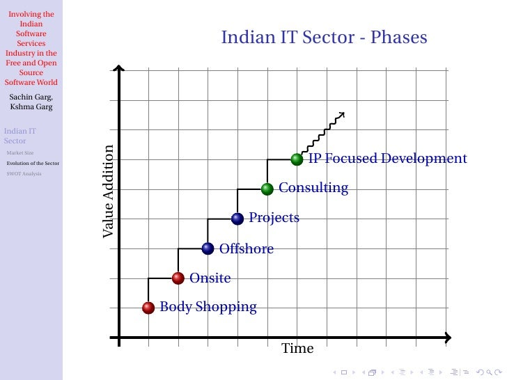 the growth of the indian software industry In a year of moderate global growth, the indian it-bpm (information technology-business process management) industry is projected to grow at a rate of 86% (in constant currency) to reach over.