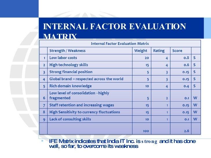 CVS SWOT Analysis / Matrix