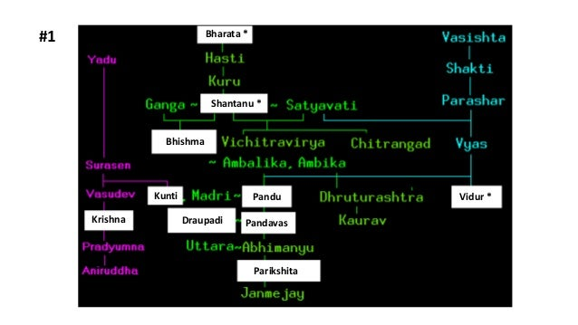 #1 Bharata * Shantanu * Bhishma Kunti Krishna Draupadi Pandu Pandavas Parikshita Vidur *