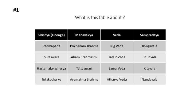 What is this table about ? #1 Shishya (Lineage) Mahavakya Veda Sampradaya Padmapada Prajnanam Brahma Rig Veda Bhogavala Su...