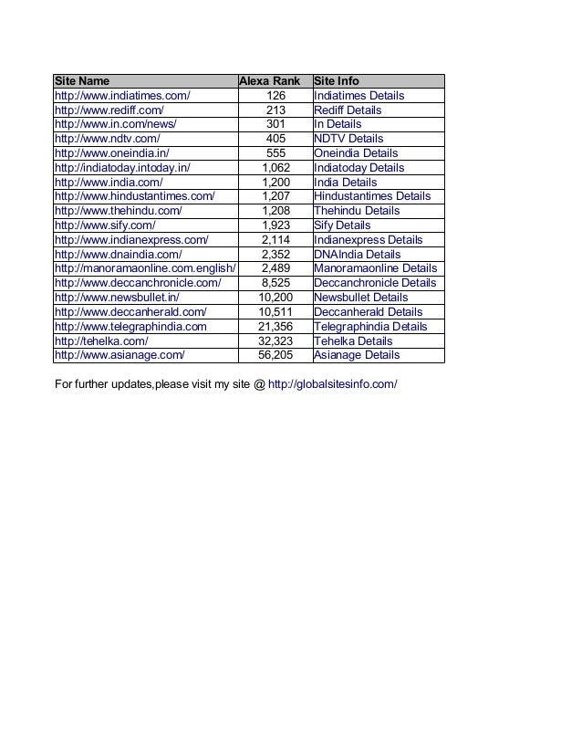 Site Name                          Alexa Rank        Site Infohttp://www.indiatimes.com/              126          Indiati...