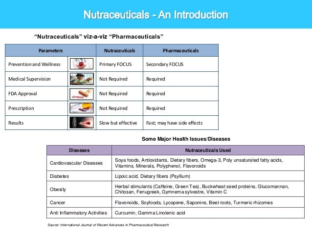 Indian Nutraceuticals Herbals And Functional Foods
