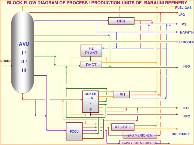 BLOCK FLOW DIAGRAM OF PROCESS / PRODUCTION UNITS OF BARAUNI REFINERY                                                      ...