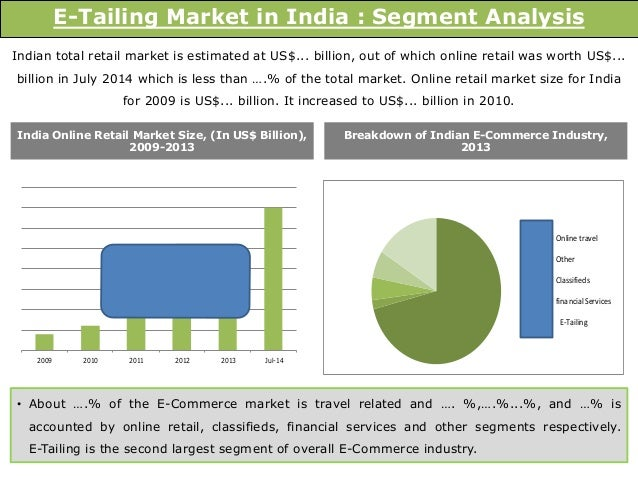 Top report e tailing market in india 2014 market