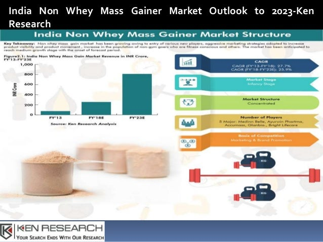 sports nutrition market in india