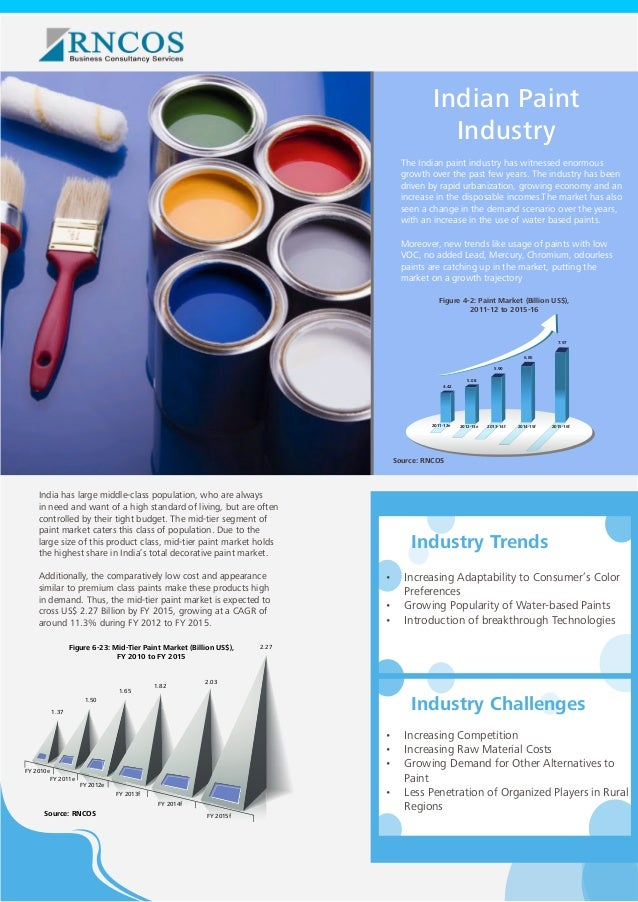Indian Paint Industry The Indian paint industry has witnessed enormous growth over the past few years. The industry has be...