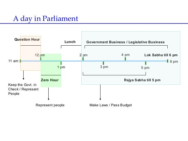 Working of parliamentary democracy in indian