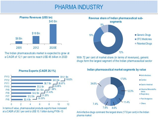 why the pharmaceutical industry is highly successful in India