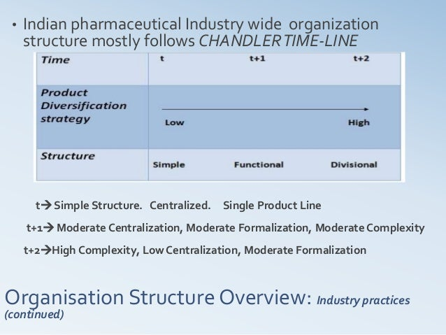 organizational structure in the pharmaceuticals industry Strategic implementation & control project report on organizational structure and strategies adopted by prominent players in indian pharmaceutical industry.